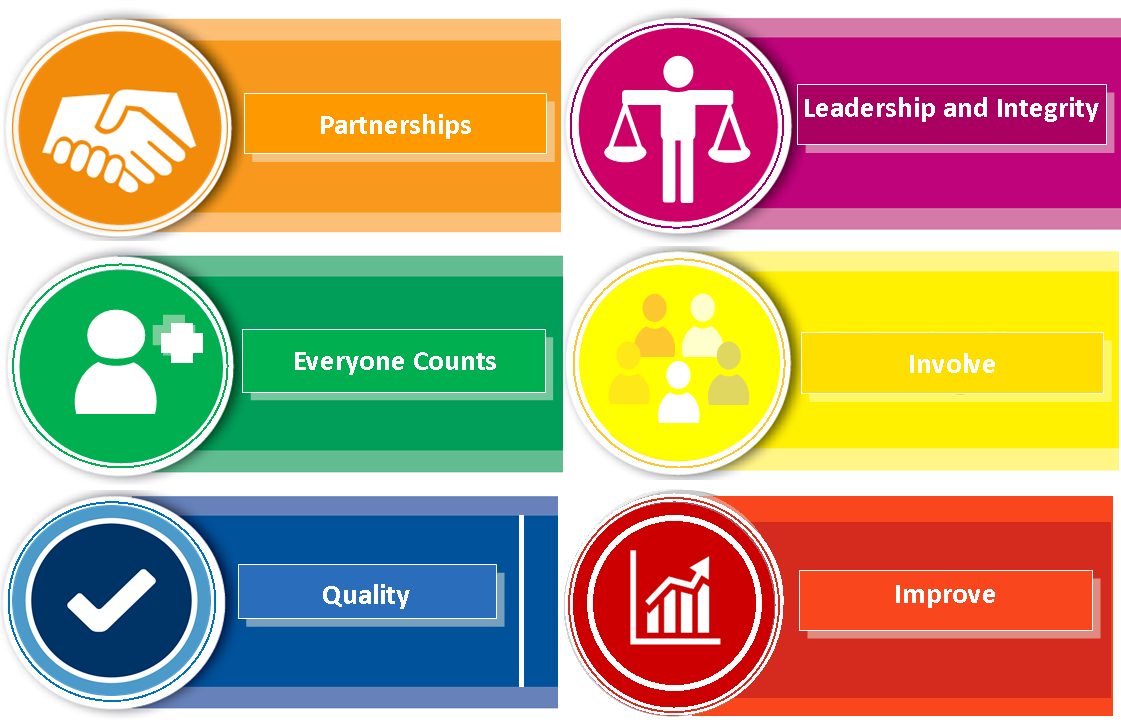 Our values: Partnerships. Leadership and Integrity. Everyone Counts. Involve. Quality. Improve.