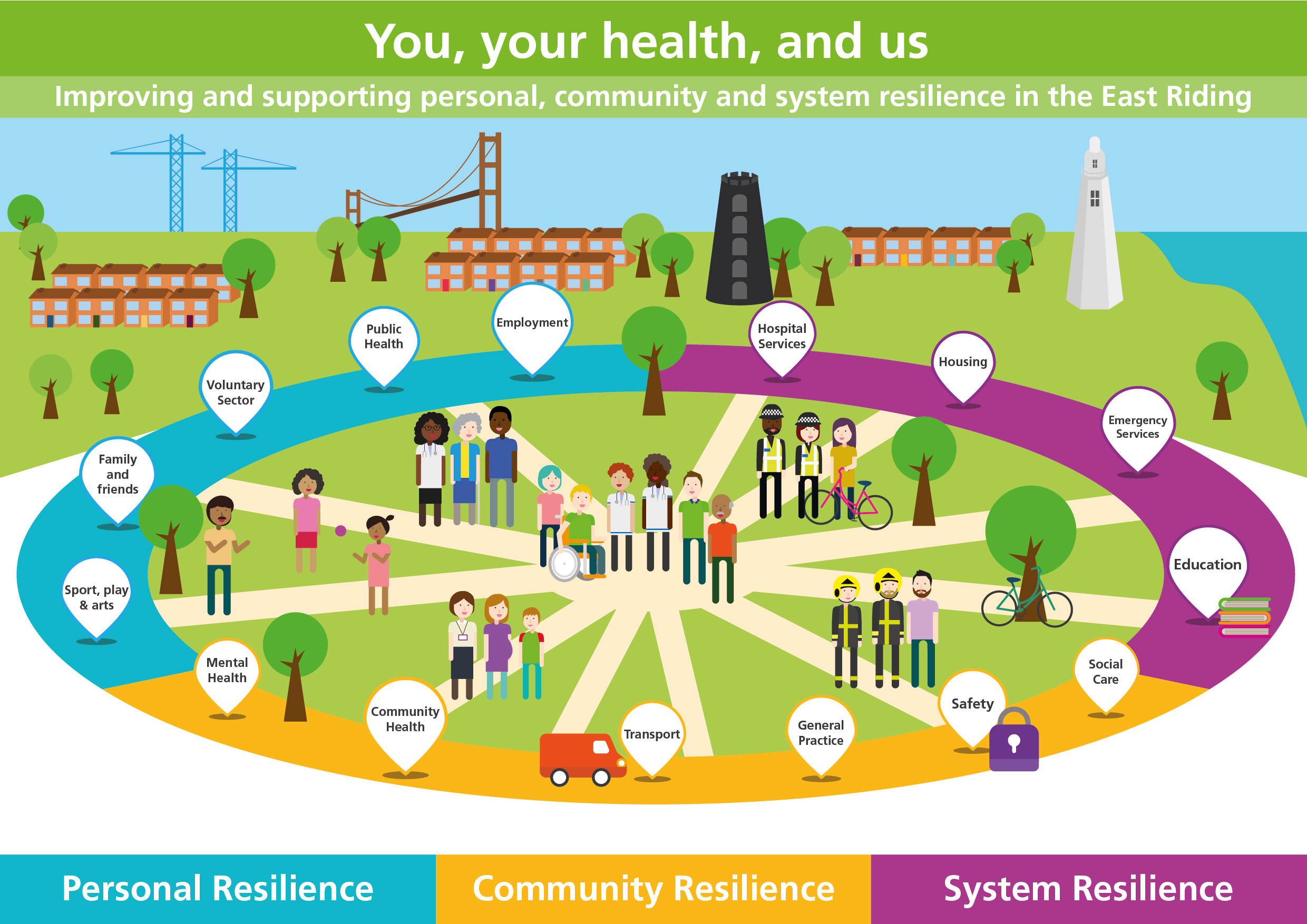 A graphic detailing the whole picture of support in the East Riding like employment, transport, education and social care.