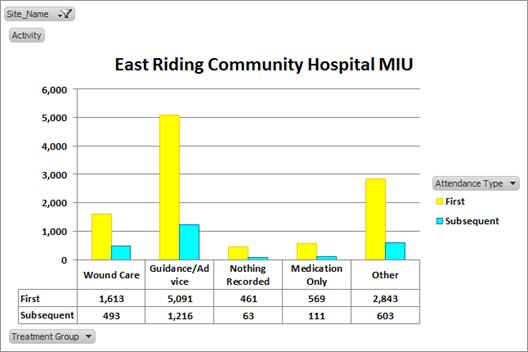 East Riding Community Hospital MIU graph