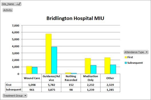 Bridlington Hospital MIU graph