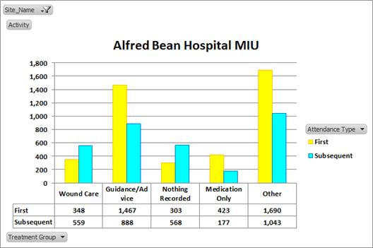 Alfred Bean Hospital MIU graph