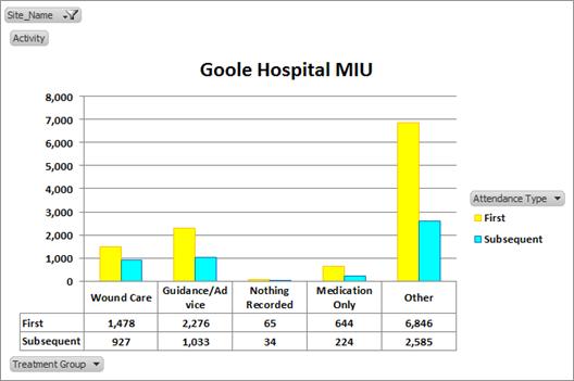 Goole Hospital MIU graph