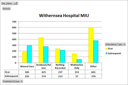 Withernsea Hospital MIU graph