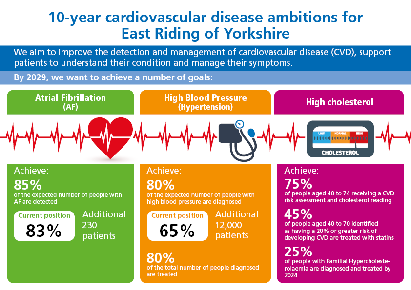The 10 year cardiovascular disease ambitions for the East Riding. By 2029, we want to detect 85% of the expected number of people with Atrial Fibrillation, diagnose 80% of the expected number of people with high blood pressure and achieve 75% of people aged 40-74 receiving a CVD risk assessment and cholesterol reading.